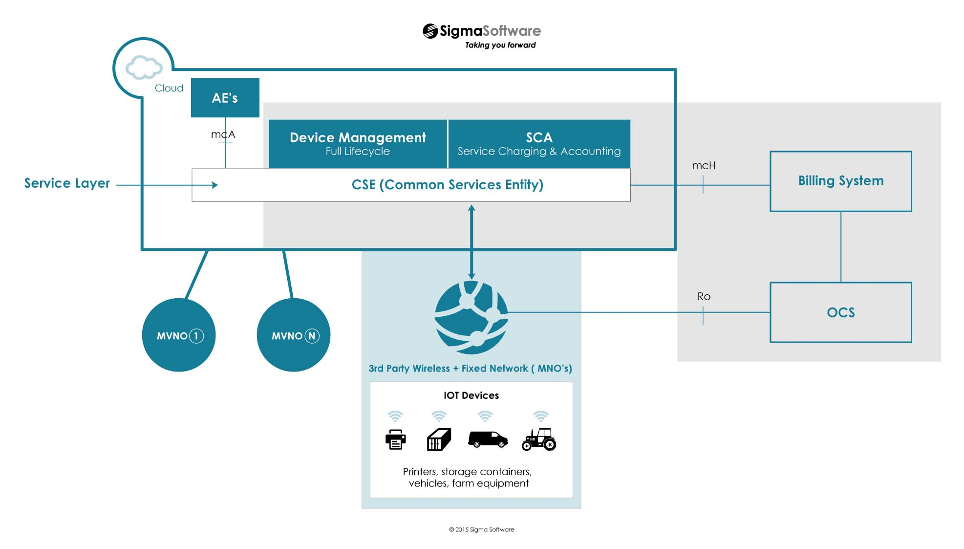 Sigma-Software-IoT-Device-Management-IoT-Billing1