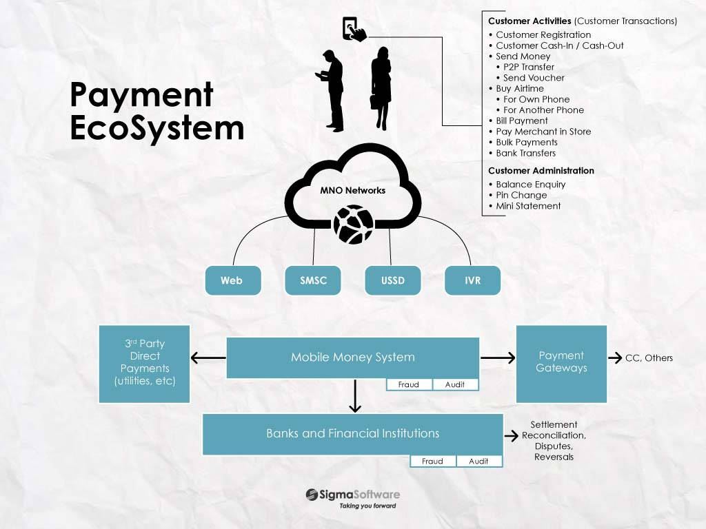 Mobile-Payment-EcoSystem