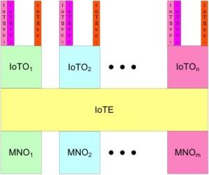IoT model for MVNEs