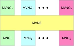 Traditional model for MVNEs