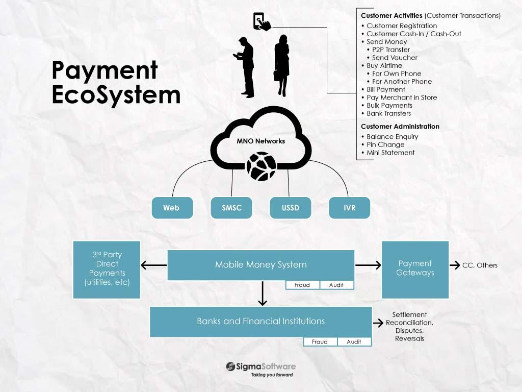 mobile payment telekom